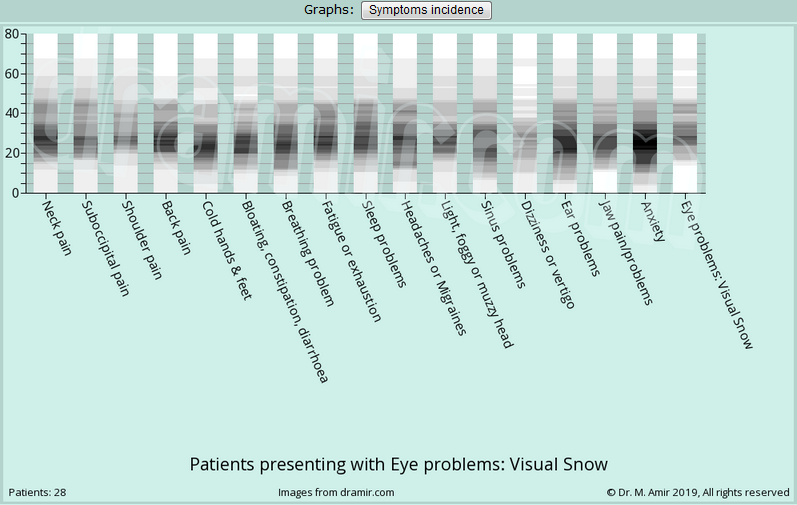 Graph showing symptoms common in 'Visual Snow patients